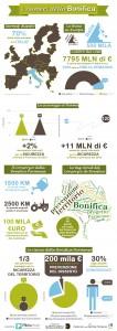 Una infografica che ho realizzato per il Consorzio della Bonifica Parmense nel 2014
