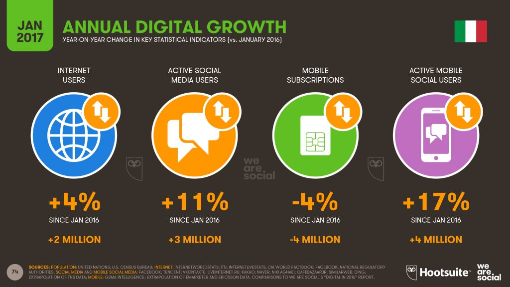 Annual Digital Growth Digital in 2017