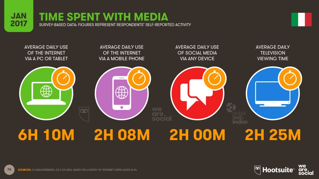 Time spent with media Digital in 2017