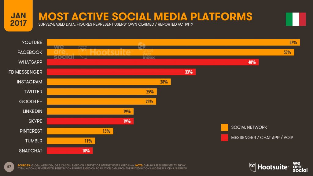 Most Active Social Media Platforms Digital in 2017