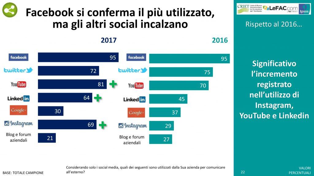 Attività per cui sono usati i social media in azienda: differenza tra il 2016 e il 2017